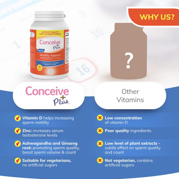 Best Conceive Plus motility pills for sperm volume count and libido for men fertility